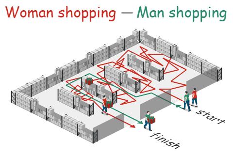 Woman Shopping - Man Shopping
