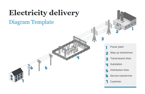Electricity Delivery.png