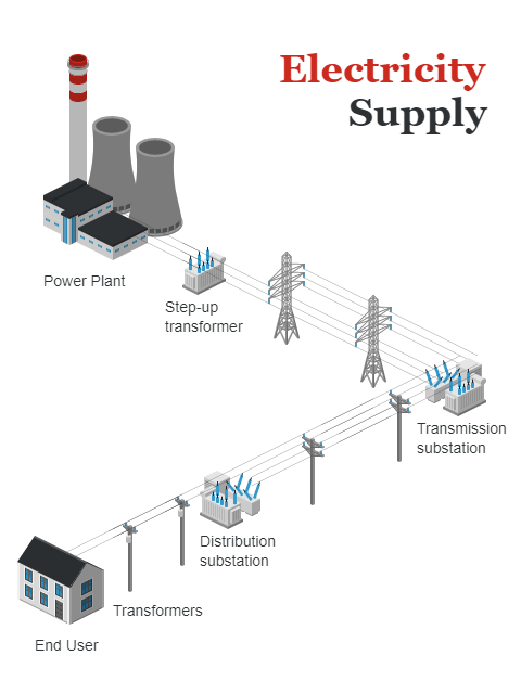 Electricity Supply.png