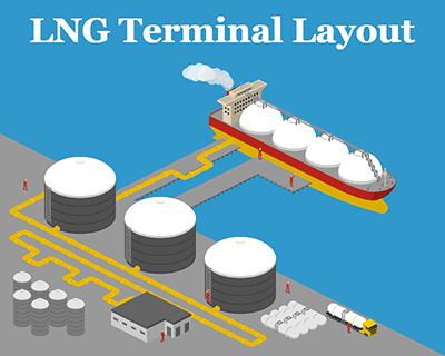 LNG Terminal layout