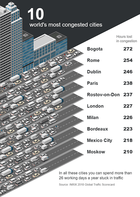 Most Congested Cities