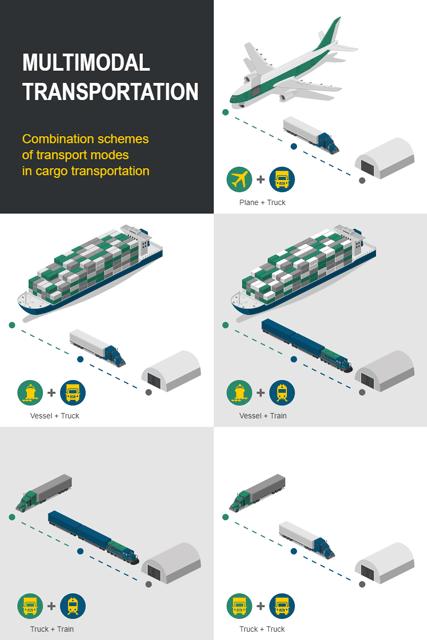 Multimodal Transportation Modes