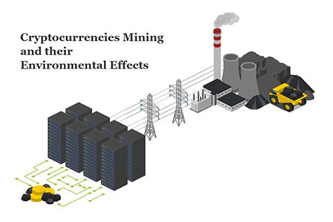 Environmental effects from cryptocurrency mining