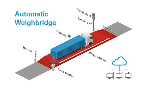 Automatic Weighbridge