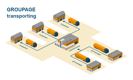 Groupage transporting