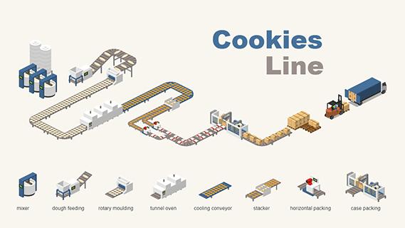 Cookies Line