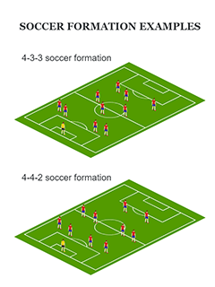 Soccer Formations