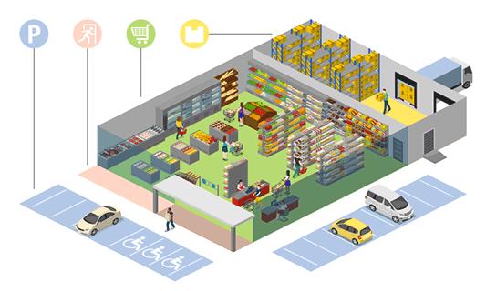 Supermarket Zones