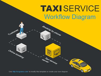 Taxi Service Workflow Diagram