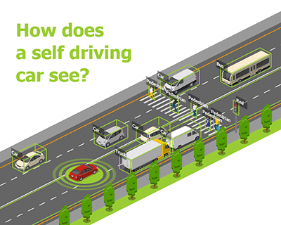 How Self Driving Car Sees