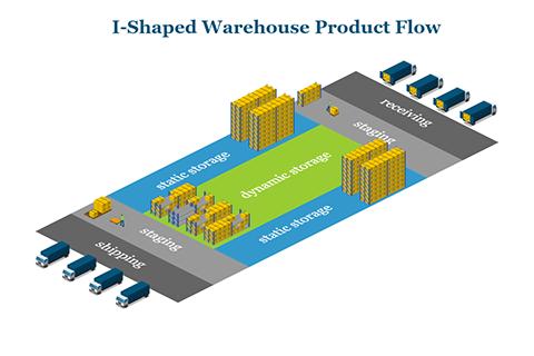 I-Shaped Warehouse