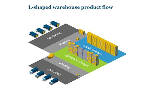 L-Shaped Warehouse